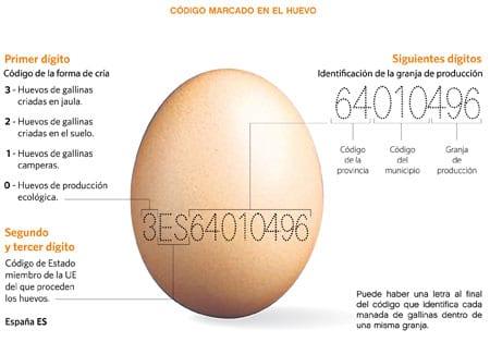 Marcado y etiquetado del huevo